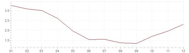 Chart - harmonised inflation Greece 1999 (HICP)