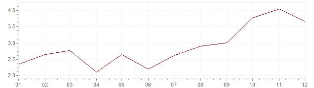 Chart - harmonised inflation Greece 2000 (HICP)