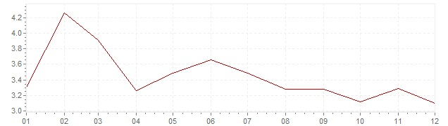Graphik - harmonisierte Inflation Griechenland 2003 (HVPI)