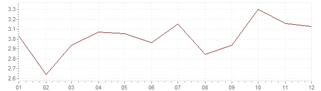 Grafico - inflazione armonizzata Grecia 2004 (HICP)