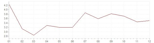 Grafico - inflazione armonizzata Grecia 2005 (HICP)