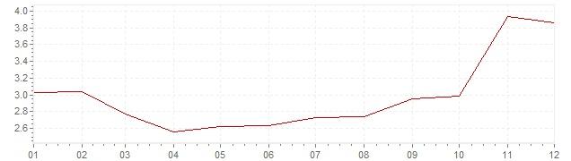 Grafico - inflazione armonizzata Grecia 2007 (HICP)