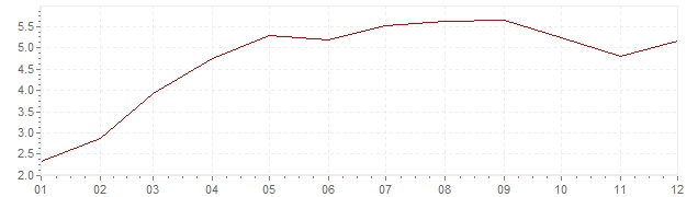 Chart - harmonised inflation Greece 2010 (HICP)