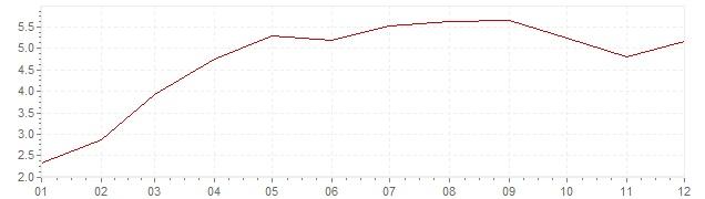 Grafiek - geharmoniseerde inflatie Griekenland 2010 (HICP)