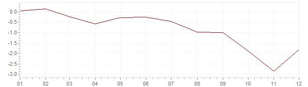 Grafico - inflazione armonizzata Grecia 2013 (HICP)