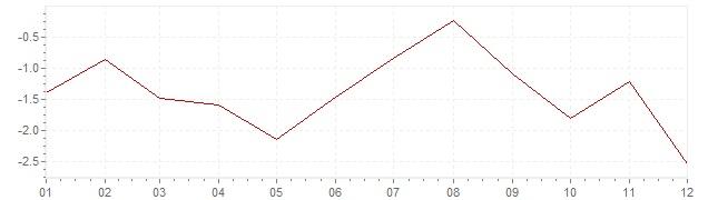 Grafico - inflazione armonizzata Grecia 2014 (HICP)