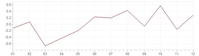 Grafico - inflazione armonizzata Grecia 2016 (HICP)