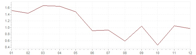 Grafiek - geharmoniseerde inflatie Griekenland 2017 (HICP)