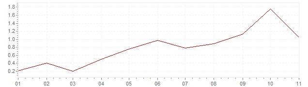 Grafiek - geharmoniseerde inflatie Griekenland 2018 (HICP)