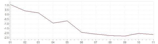 Chart - harmonised inflation Greece 2020 (HICP)