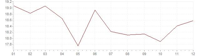 Chart - harmonised inflation Hungary 1997 (HICP)
