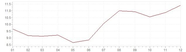 Grafiek - geharmoniseerde inflatie Hongarije 1999 (HICP)