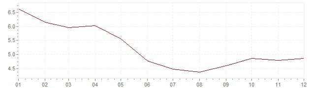Grafico - inflazione armonizzata Ungheria 2002 (HICP)