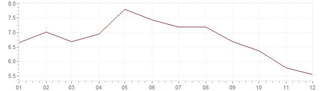 Graphik - harmonisierte Inflation Ungarn 2004 (HVPI)