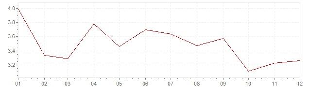 Grafiek - geharmoniseerde inflatie Hongarije 2005 (HICP)