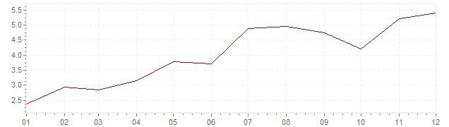 Graphik - harmonisierte Inflation Ungarn 2009 (HVPI)