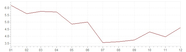 Chart - harmonised inflation Hungary 2010 (HICP)