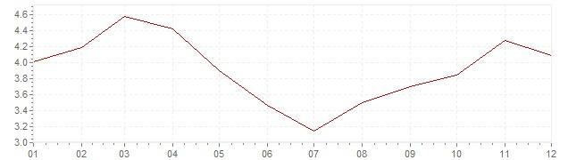 Chart - harmonised inflation Hungary 2011 (HICP)
