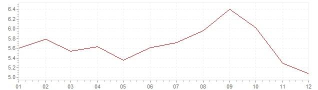 Grafico - inflazione armonizzata Ungheria 2012 (HICP)