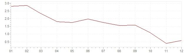 Chart - harmonised inflation Hungary 2013 (HICP)