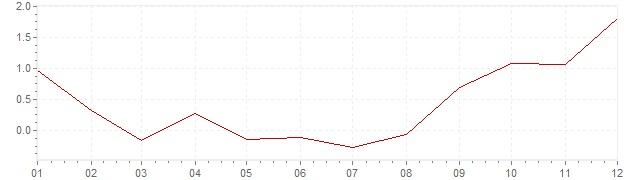 Chart - harmonised inflation Hungary 2016 (HICP)