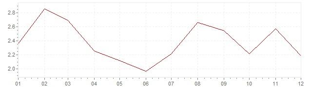Chart - harmonised inflation Hungary 2017 (HICP)