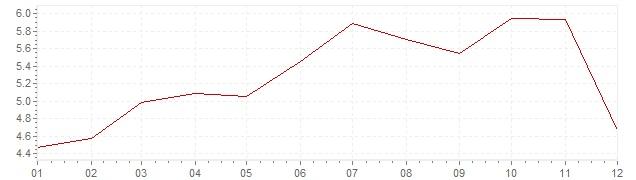Graphik - harmonisierte Inflation Irland 2000 (HVPI)