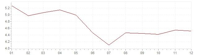 Grafico - inflazione armonizzata Irlanda 2002 (HICP)