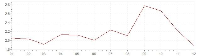 Chart - harmonised inflation Ireland 2005 (HICP)