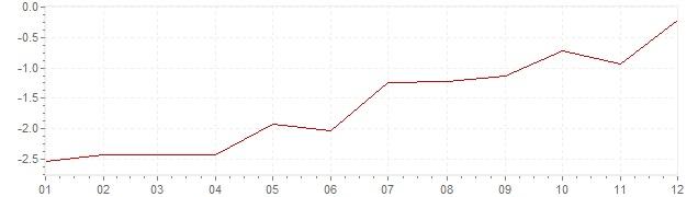 Grafico - inflazione armonizzata Irlanda 2010 (HICP)