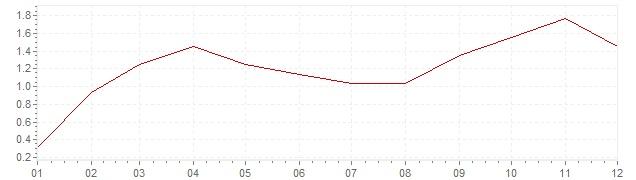 Chart - harmonised inflation Ireland 2011 (HICP)