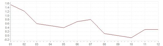 Grafico - inflazione armonizzata Irlanda 2013 (HICP)