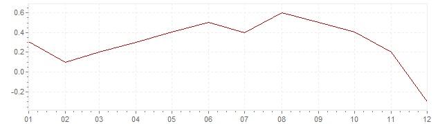 Chart - harmonised inflation Ireland 2014 (HICP)