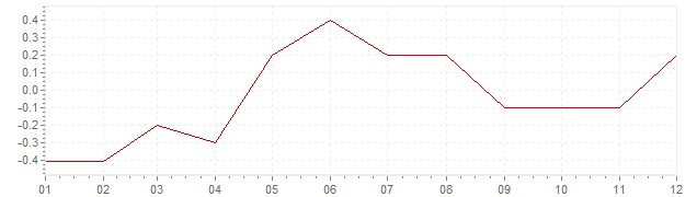 Chart - harmonised inflation Ireland 2015 (HICP)