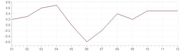 Grafico - inflazione armonizzata Irlanda 2017 (HICP)