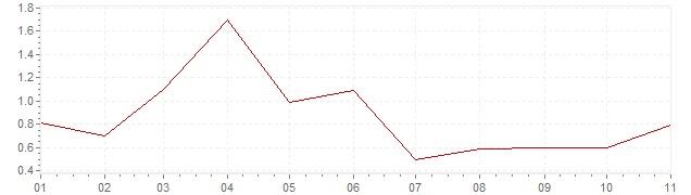 Grafico - inflazione armonizzata Irlanda 2019 (HICP)