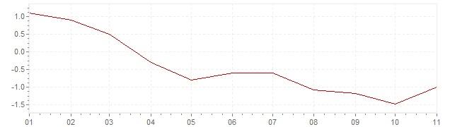 Chart - harmonised inflation Ireland 2020 (HICP)