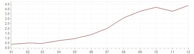 Grafico - inflazione armonizzata Islanda 1999 (HICP)