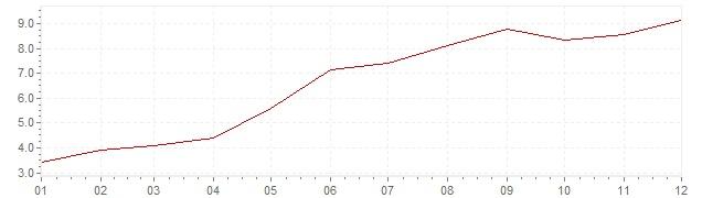 Grafico - inflazione armonizzata Islanda 2001 (HICP)