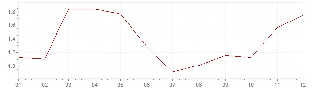Chart - harmonised inflation Iceland 2003 (HICP)
