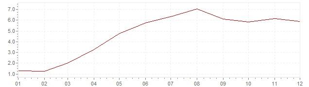 Grafico - inflazione armonizzata Islanda 2006 (HICP)