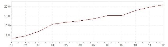 Grafico - inflazione armonizzata Islanda 2008 (HICP)