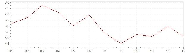 Grafiek - geharmoniseerde inflatie IJsland 2012 (HICP)