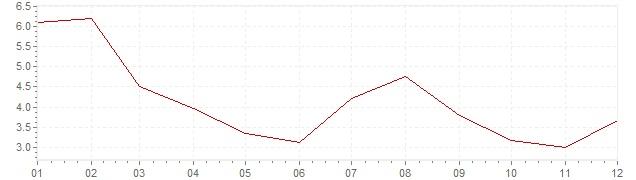 Grafico - inflazione armonizzata Islanda 2013 (HICP)