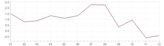 Grafico - inflazione armonizzata Islanda 2014 (HICP)