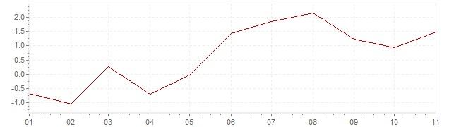 Chart - harmonised inflation Iceland 2018 (HICP)