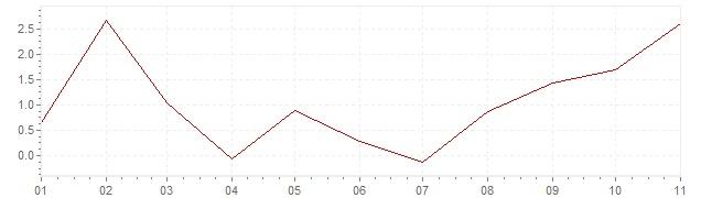 Grafiek - geharmoniseerde inflatie IJsland 2020 (HICP)