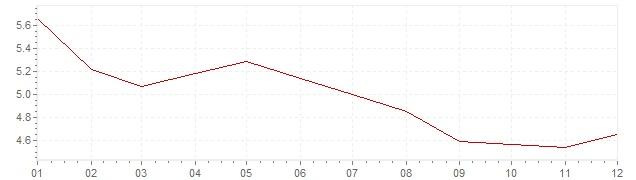 Grafico - inflazione armonizzata Italia 1992 (HICP)