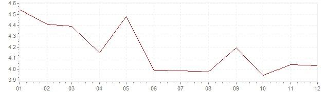 Chart - harmonised inflation Italy 1994 (HICP)