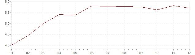Grafico - inflazione armonizzata Italia 1995 (HICP)